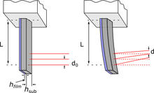 Schematic of cantilever bending due to stress generation in a thin membrane upon swelling with water.