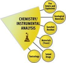 Chemistry/Instrumental Analysis wedge
