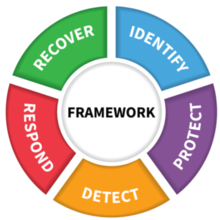 Identify, Protect, Detect, Respond, Recover