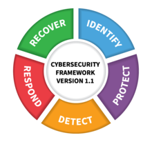 Identify, Detect, Respond, Protect, and Recover