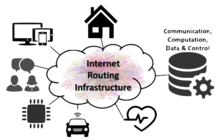 Internet Routing Infrastructure