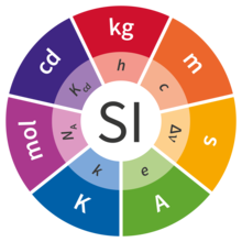 Outer circle has one wedge for each of the 7 SI units (kilogram, meter, second, ampere, kelvin, mole, and candela) and the inner circle has wedges for the 7 important constants.
