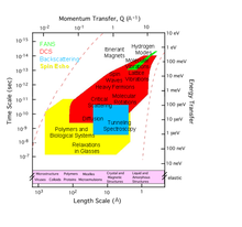 A diagram of the length scales and time scales accessed by the NCNR neutron spectroscopy instruments