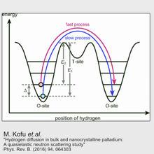 DCS Science