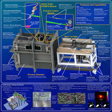 Mechanical and Optical System Design