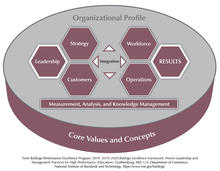 The Baldrige Education Criteria for Performance Excellence Overview consists of the six categories (Organizational Profile, Leadership, Strategy, Customers, Measurement, Analysis, and Knowledge Management, Workforce, Operations, and Results).