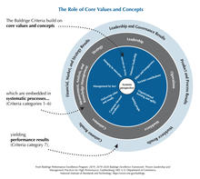 2019-2020 Baldrige Framework Role of Core Values and Concepts JPEG Download