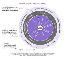 2019-2020 Baldrige Health Care Framework Role of Core Values and Concepts JPEG Download