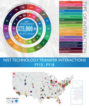 Data Visualization showing NIST Technology Transfer Interactions FY15 - FY18