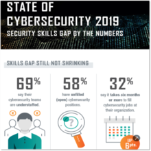 NCCAW ISACA State of Cyber
