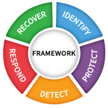 Cybersecurity Framework Functions Wheel