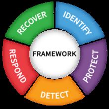 Cybersecurity Framework Functions Wheel