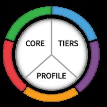 Cyberframework New to Framework Pie