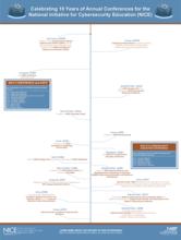 NICE_Timeline_Poster_Image