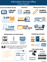 Information Services Office FY2019 Infographic