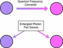 Image depiction of:  To connect two nodes operating at different wavelengths, there are generally two strategies: (1) use quantum frequency conversion or quantum transduction to convert the wavelength of the photon emitted by one node to the wavelength of the second node, or (2) connect the two nodes using an entangled photon pair source whose two photons have wavelengths that match the two nodes. Both techniques involve nonlinear optics.