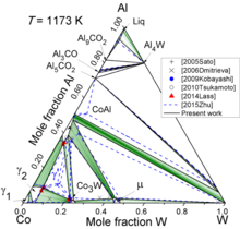 Co-Al-W Isothermal Section at 900 C