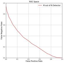 COVID exposure notification device false positive vs. false positive curve