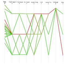 Parallel Coordinate Plot produced by the NVDvis tool.