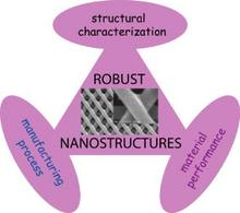 Schematic relating Characterization to Manufacturing of Robust Nanostructures