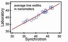 Comparison of Synchotron vs. Lab Prototype