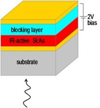 Layers of BIB detector