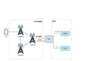 Securing Critical LTE Network Interfaces pscr