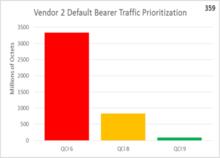 Traffic Scheduling Prioritization