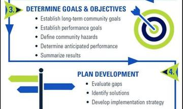 Community Resilience 6 Step Planning Process