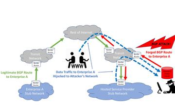 Digram of common attack scenarios involving the Internet's Border Gateway Protocol (BGP).