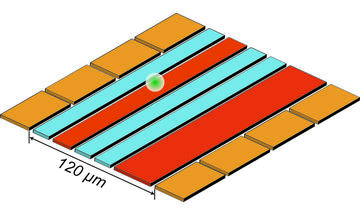 Diagram of a flat surface with orange squares on either side and red and blue stripes in between, with a white ball hovering over a red stripe.