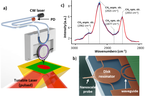 Nanophotonic optomechanical probes enable fast, low noise PTIR measurements