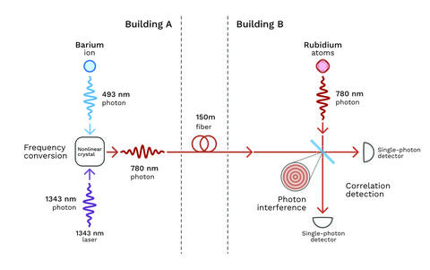 photon interference diagram