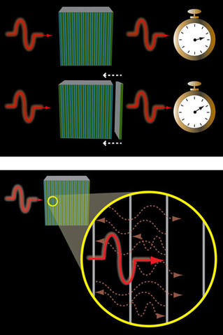 A single photon travels through alternating layers of low (blue) and high (green) refractive index material more slowly (top) or quickly (bottom) depending upon the order of the layers.