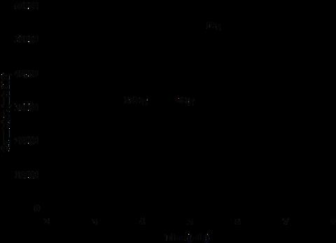 GC-ICP-MS Chromatogram