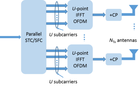 Space-Time/Frequency OFDM Transmitter