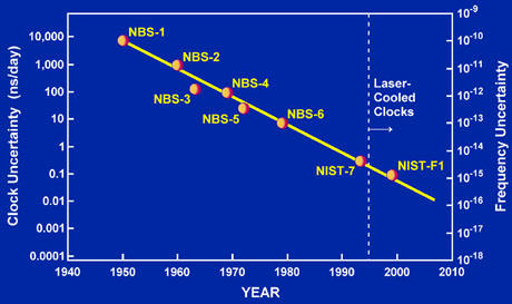 Uncertainty of NIST Time and Frequency Standards