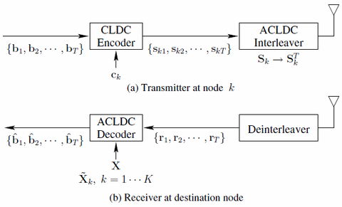 Asynchronous Cooperative Linear Dispersion Coding Aided Transceiver Block Diagram