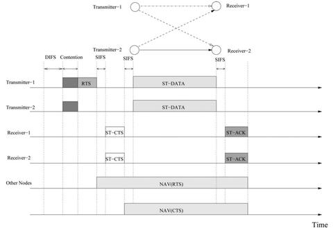 Cooperative Multi-Hop MAC Layer Protocol
