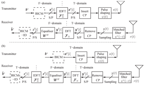 OFDM vs Single-Carrier Frequency-Domain Equalization