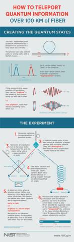 Quantum Teleportation Infographic