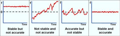 the relationship between accuracy and stability