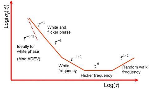 allan deviation line
