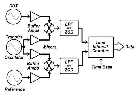 DUT diagram