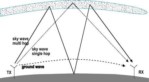 groundwave