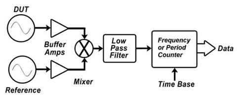 frequency mixer