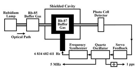 Rubidium Oscillator