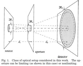Figure 1. Class of optical setup considered in this work. The aperture can be limiting (as shown in this case) or nonlimiting.