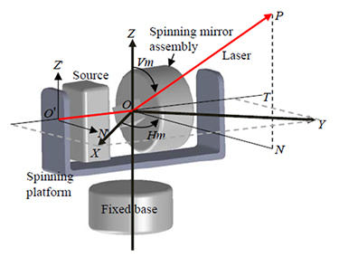 Some of the parameters that are used in the model for spherical coordinate 3D laser scanners.