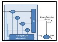 radio-resource_allocation_and_beamforming_algorithms